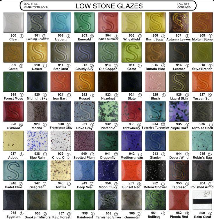 Ceramic Glazes And Paints