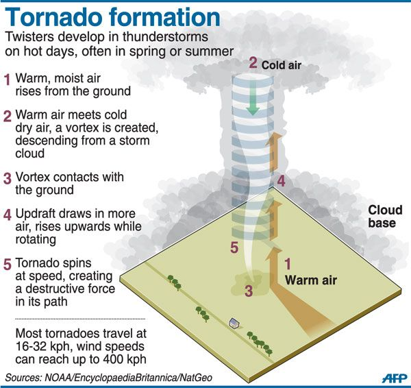 Tornado Charts And Diagrams
