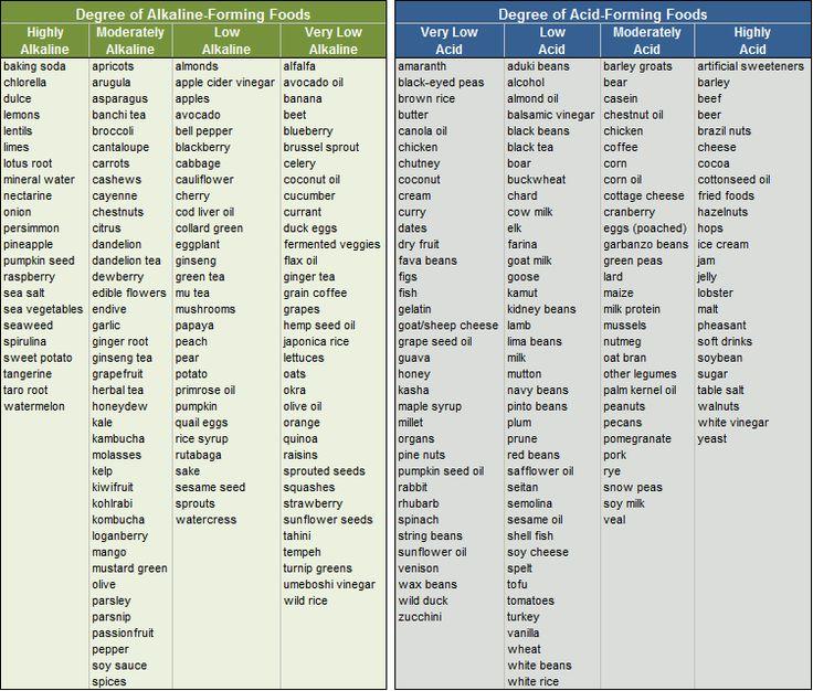 Alkaline Food Shopping List