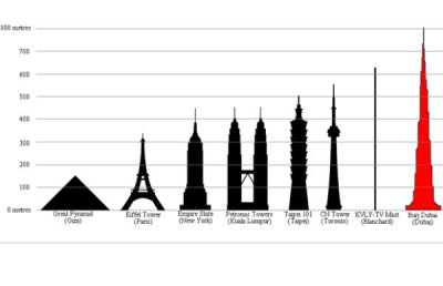 Building size comparison chart | Comparisons | Pinterest ...
