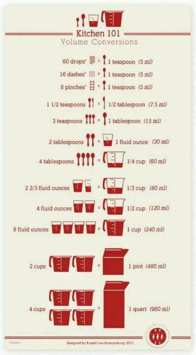 Source Chart Good Fats