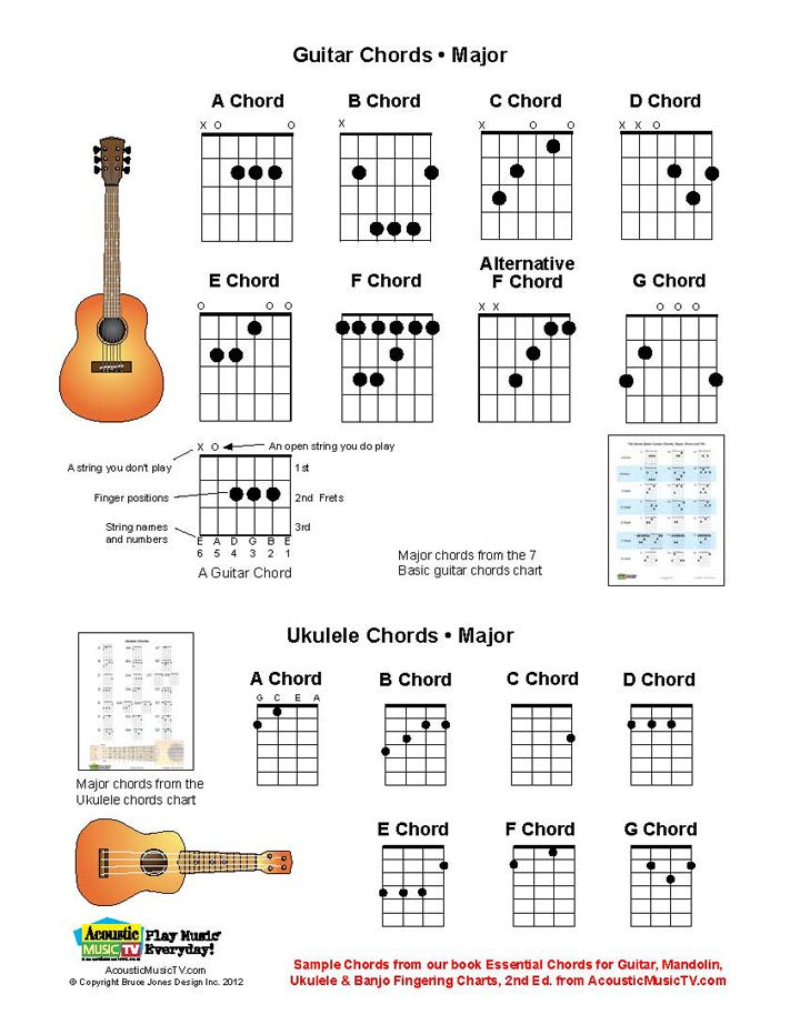 Ways To Play F Chord On Guitar