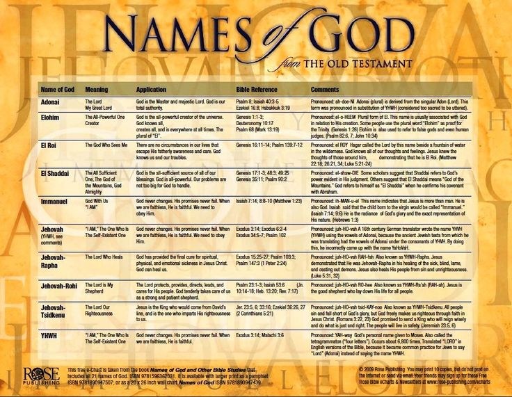 Precious names of God. There are His attributes. Claim on ...