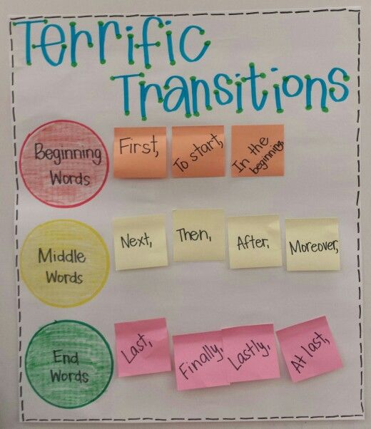 3rd Grade Expository Writing Activities