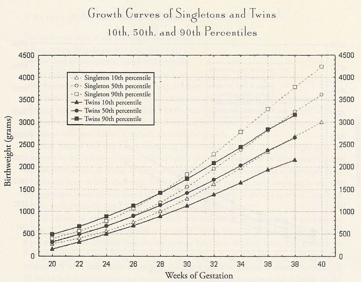 Twin Fetal Weight Percentile Growth Chart And