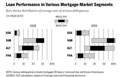 25+ best ideas about Subprime Mortgage Crisis on Pinterest ...