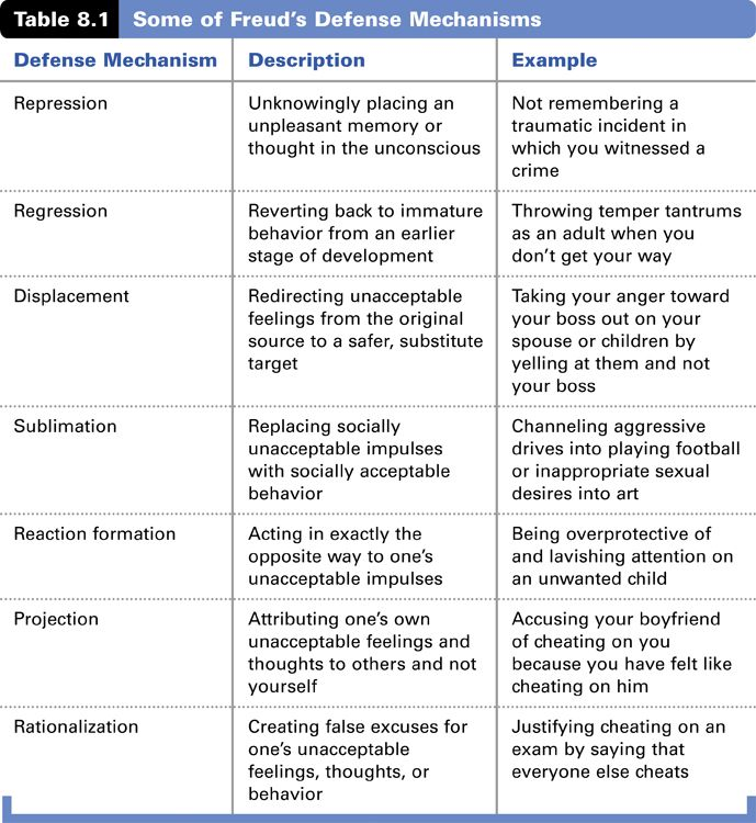 Examples Mechanisms And Defense List