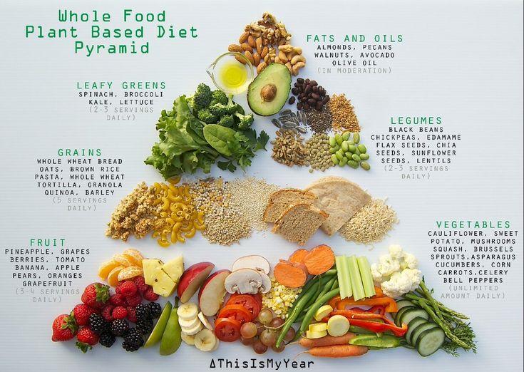Go Grow Glow Foods Examples
