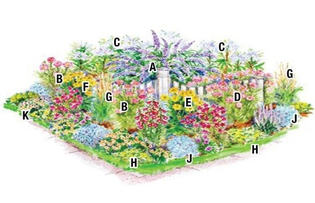 Flower Hummingbird Garden Layout