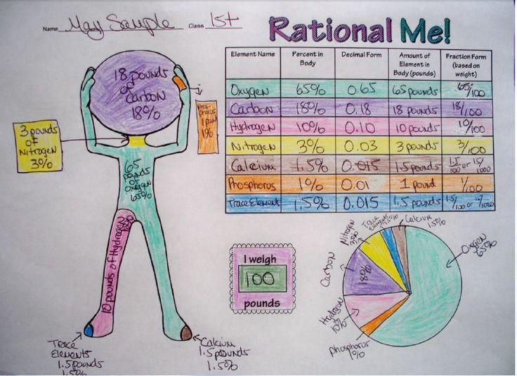 Grade 8th Graphic Organizers