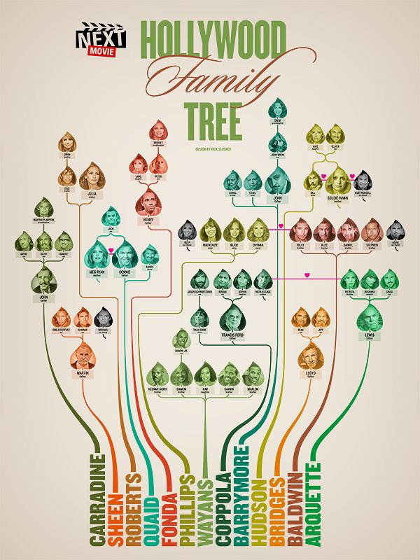 Jeff Bridges Family Tree