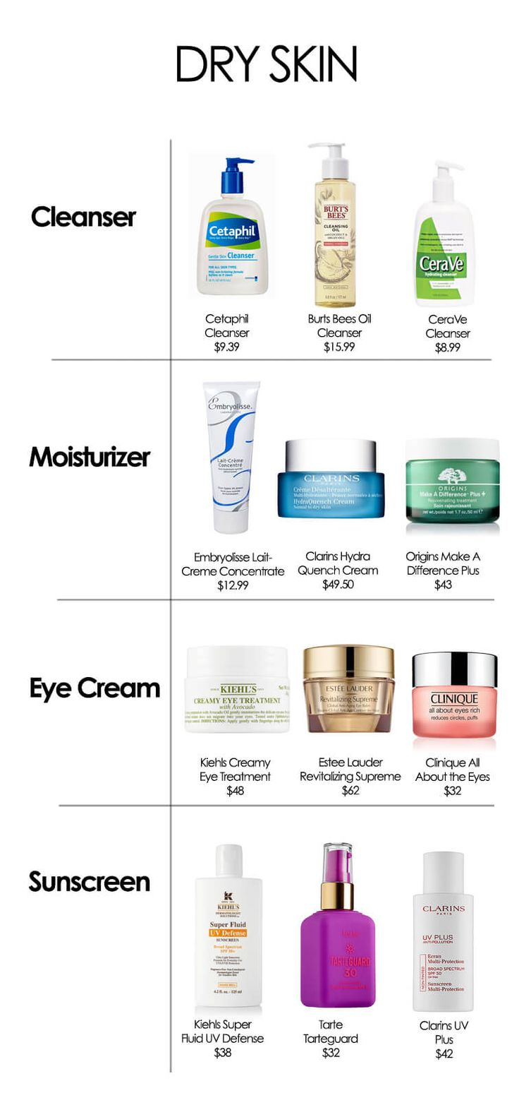 Dry Skin Care Products