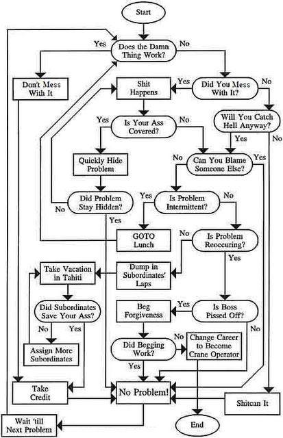 Funny Maintenance Flow Chart