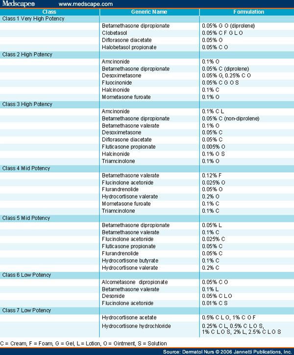Steroid Effectiveness Chart