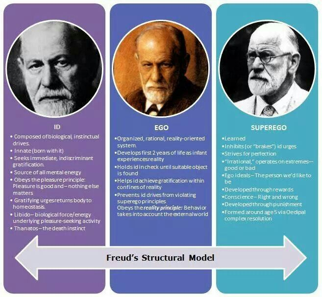 Three Structures Freud