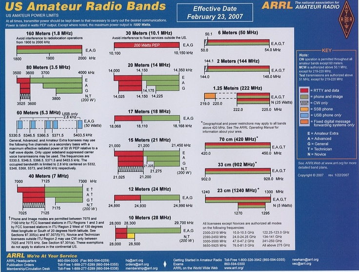 Arrl Frequency Band Chart