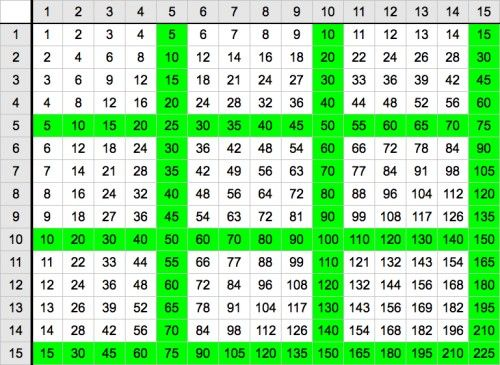 15 Chart Times 15 Multiplication