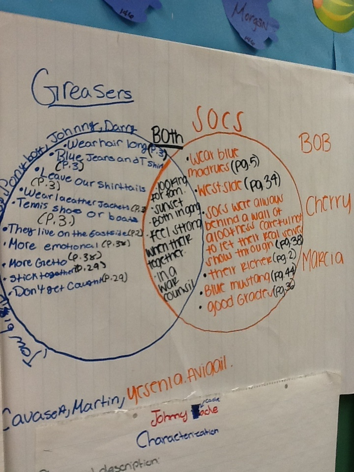 Outsiders Greasers And Socs Venn Diagram