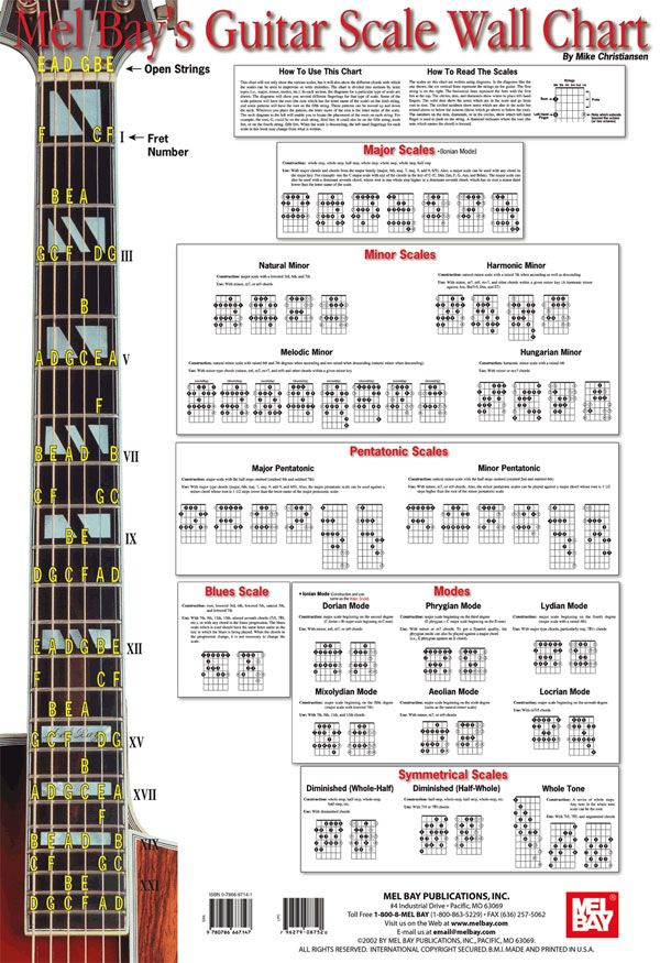 Guitar Bar Chord Chart With Finger Position