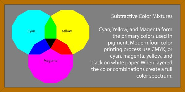 Subtractive Process Art