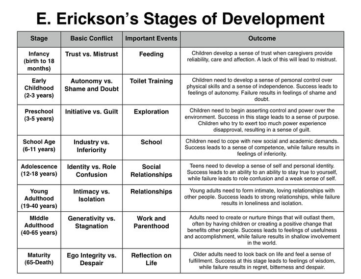 Possible Stage Development Self Diagram
