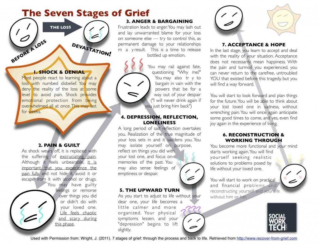 Gre T Beh Vi L Model Grief Nd Loss Click Picture