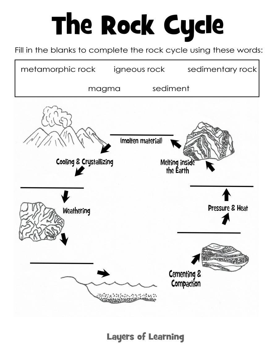 Rock Cycle Educ Ti P Terest Rock Cycle Cycl G Nd Rock