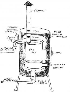 Homemade Barrel Wood Stove Google Search Wood Stove