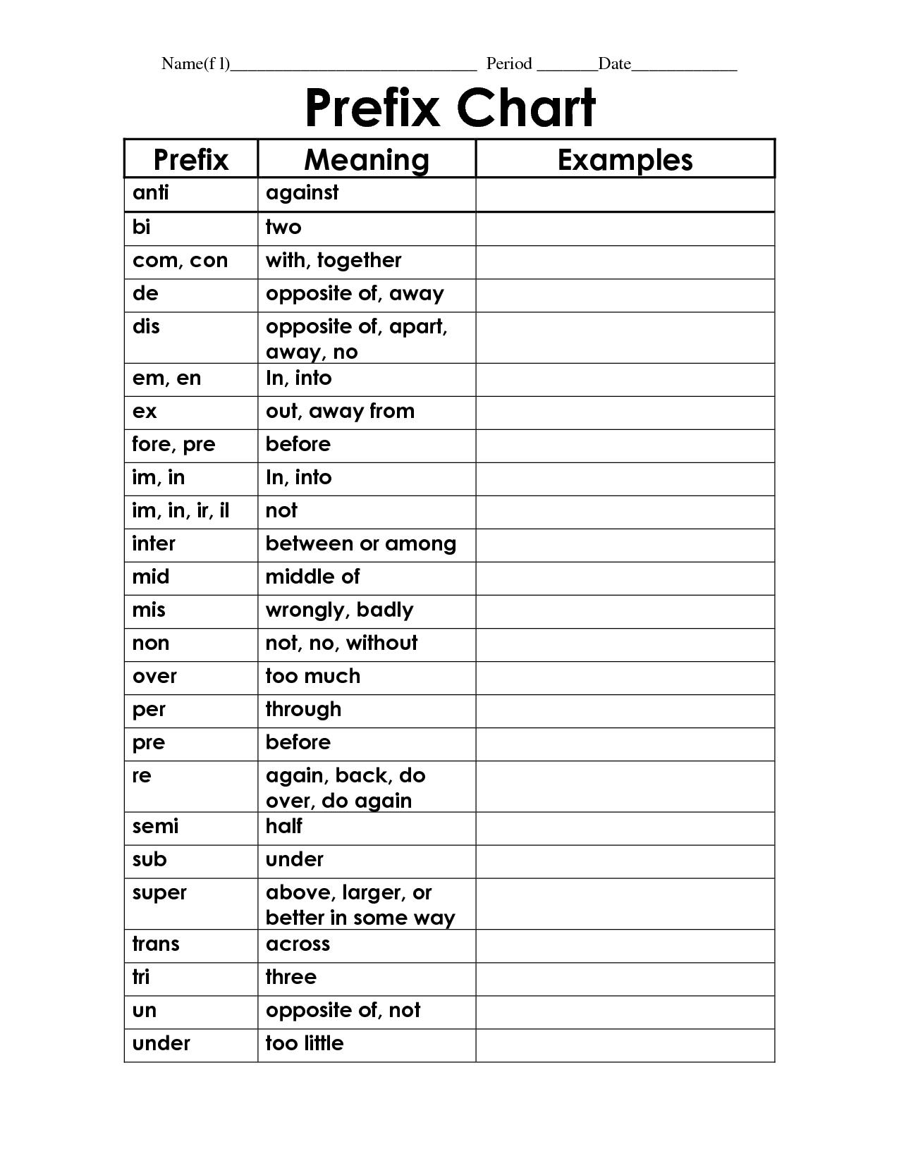 Metric Prefix W Ksheet Mod Klik Educ Ti P Terest