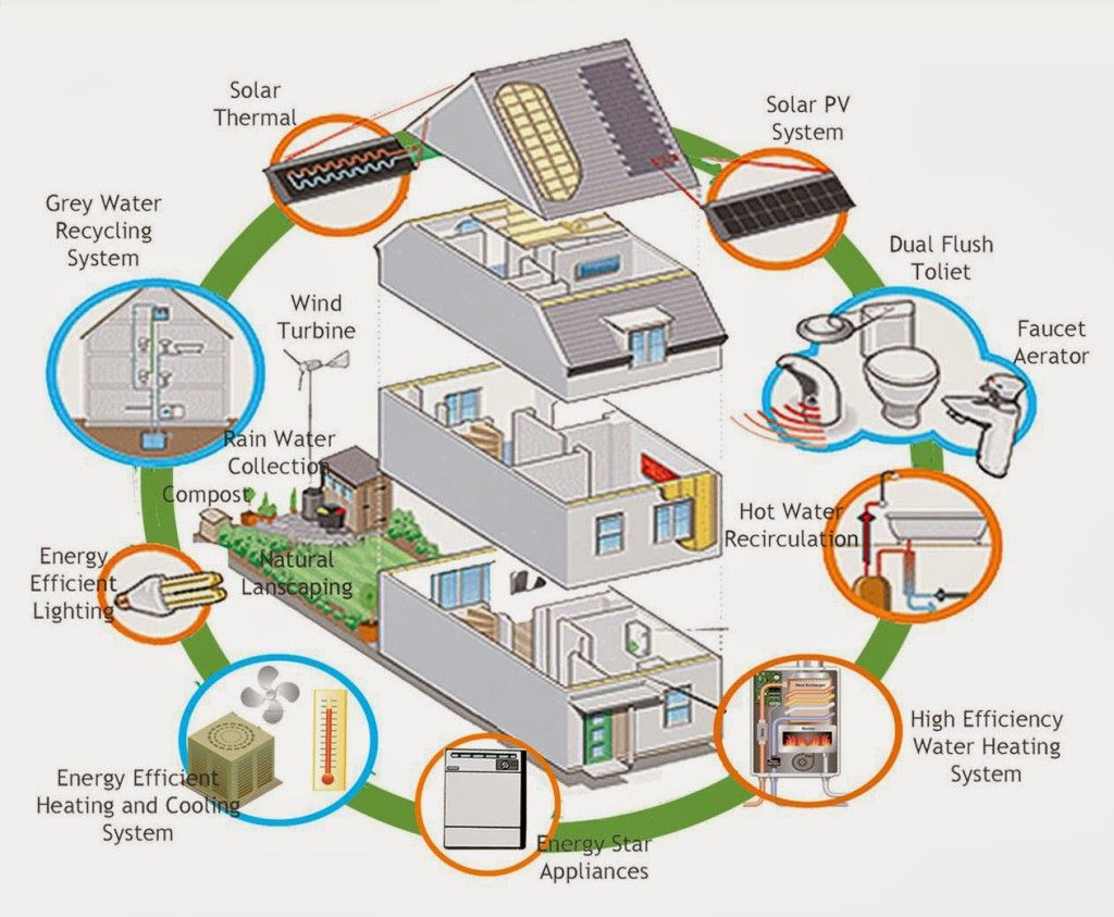 Eco Friendly Homes Designs Best Kitchen Gallery | Rachelxblog eco ...