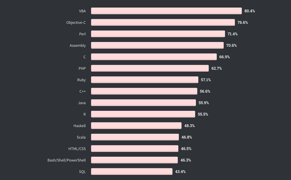 Стектердің толып кетуіне сәйкес ең «қорқынышты» бағдарламалау тілдерінің рейтингі