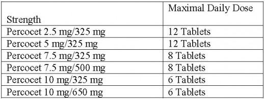 Highest Dosage Hydrocodone
