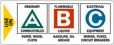 Choosing a Fire Extinguisher for Your Home | | Crime ...