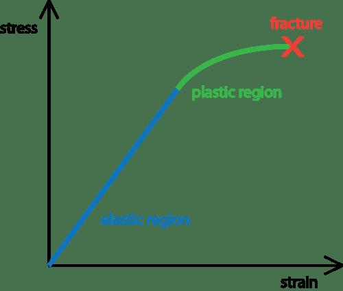 Elastic Deformation Geology