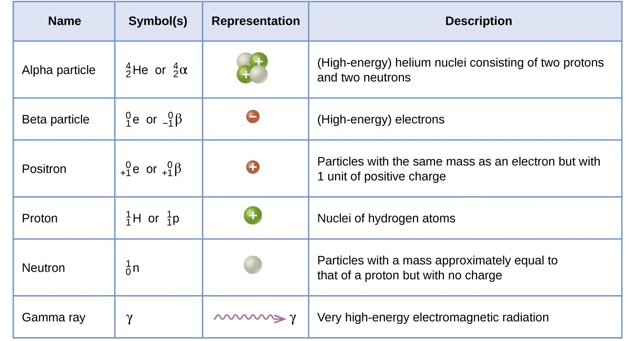 Chemical Physical Changes Used And Substance How Are They And Are What
