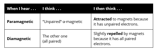 Excited Electron Configuration Examples