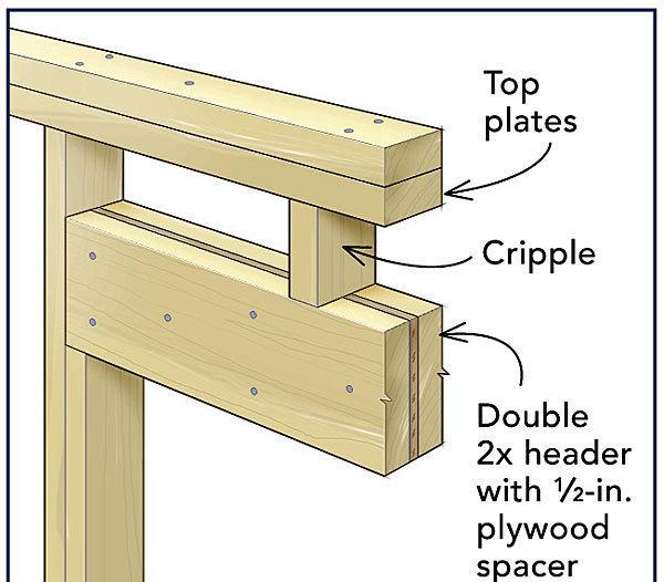 Frame A Door Rough Opening Fine Homebuilding