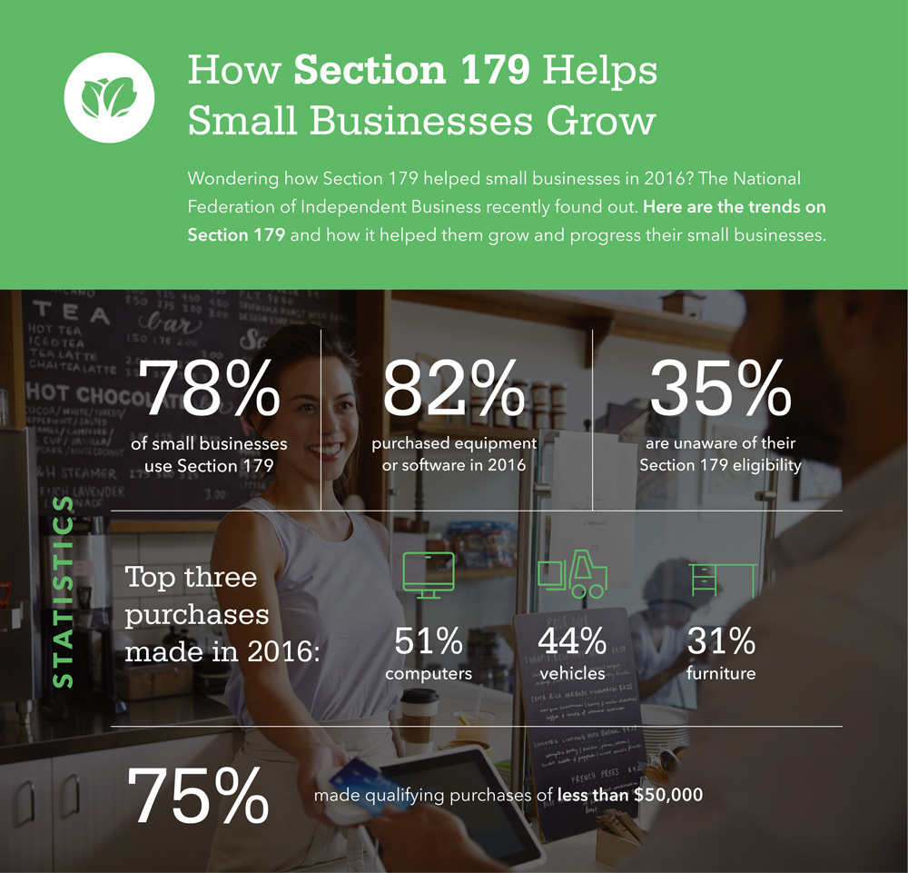 A Guide to Section 179 for Small Business Owners Naturally  small businesses want to maximize their deductions to minimize  taxes  However  they might not be aware of a certain tax code that