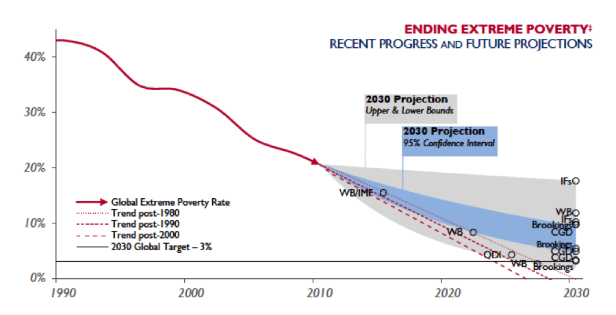 USAID_Projections