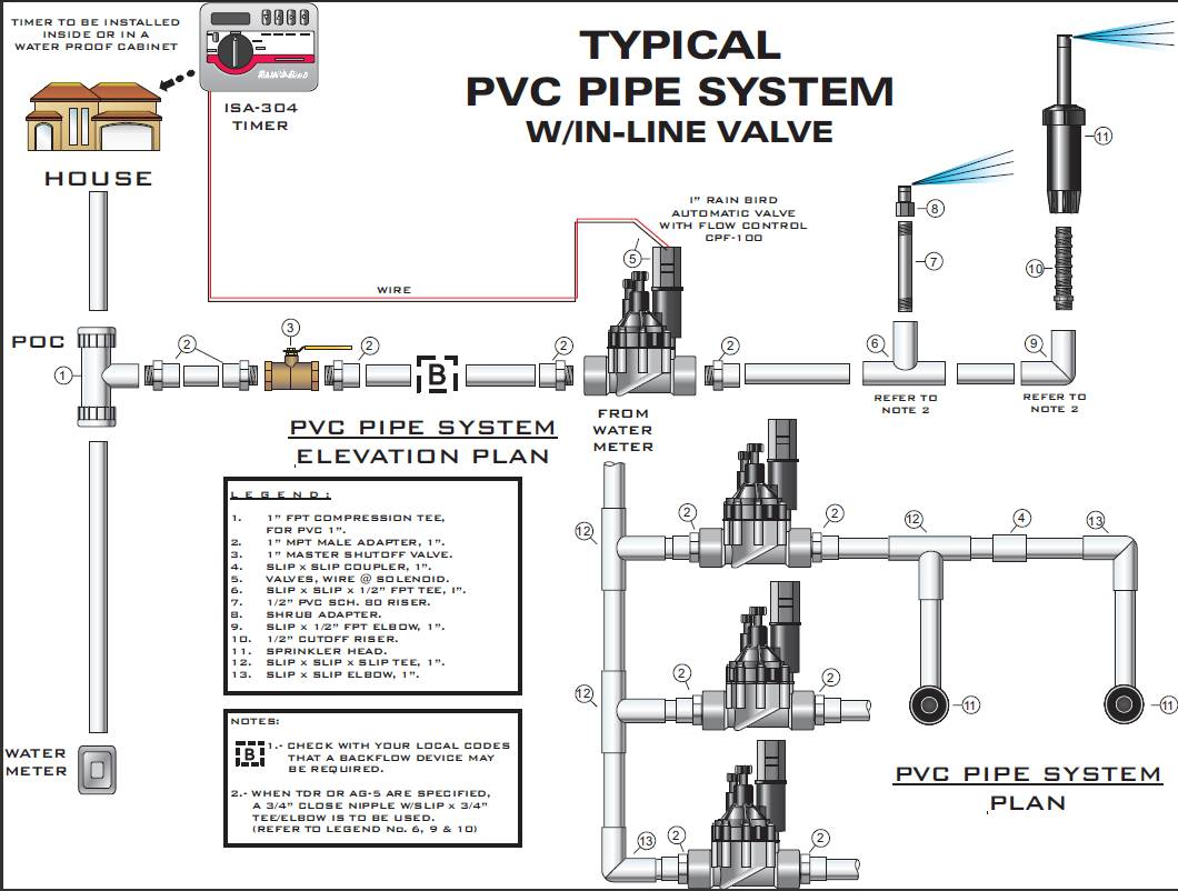 Fire Sprinkler System Network