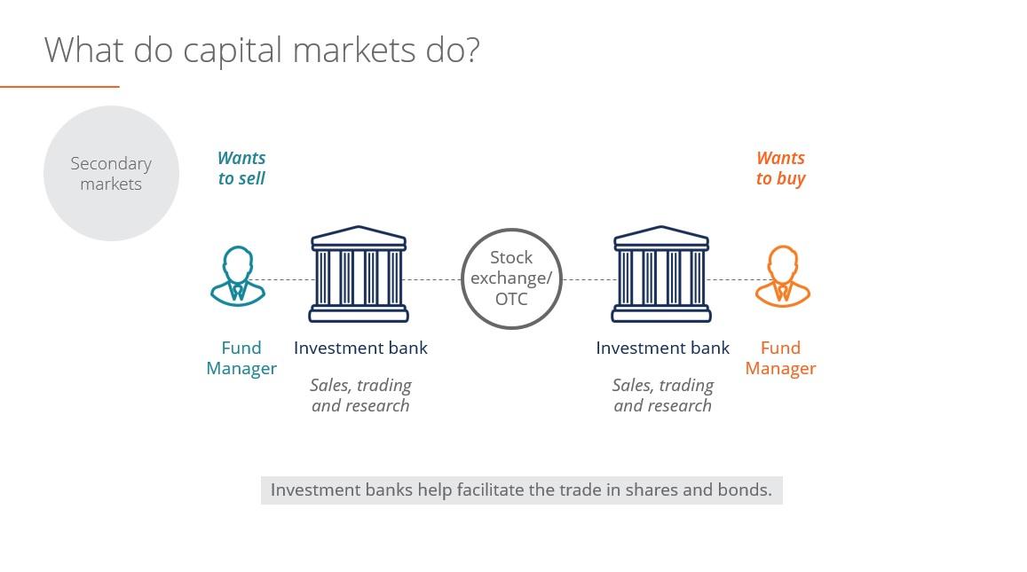 Types Securities Finance