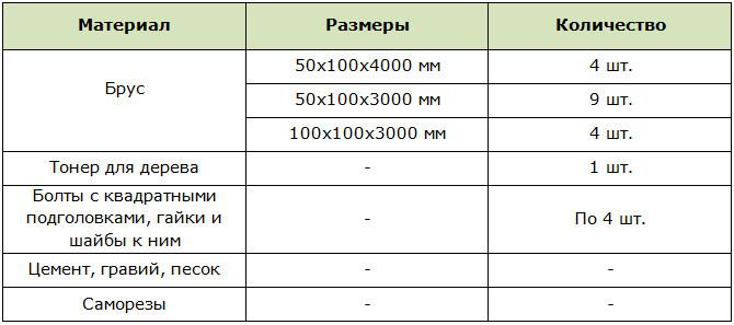 Materials, sizes and their quantity for the construction of a simple pergola