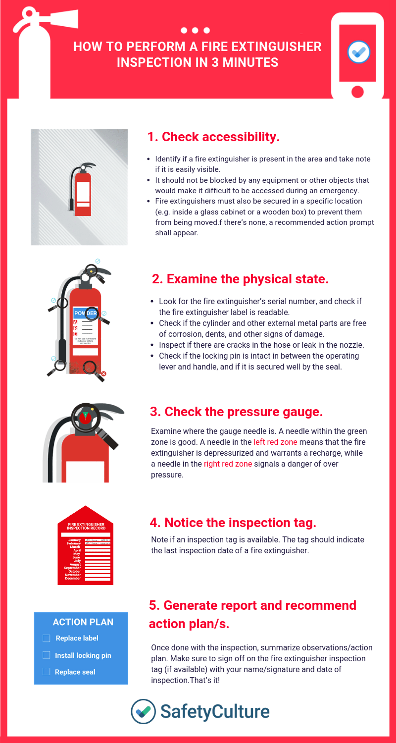 Fire Extinguisher Inspection - A Safety Officer's Guide