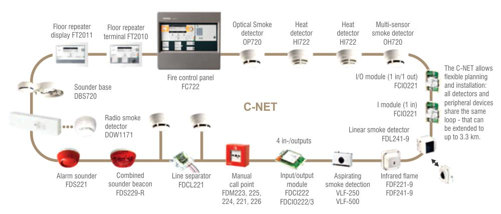 Security Equipment Types