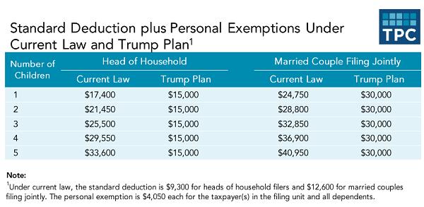 Explain Trumps Tax Plan