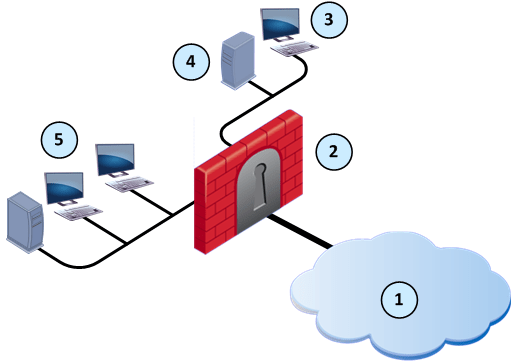 Web Security Gateway