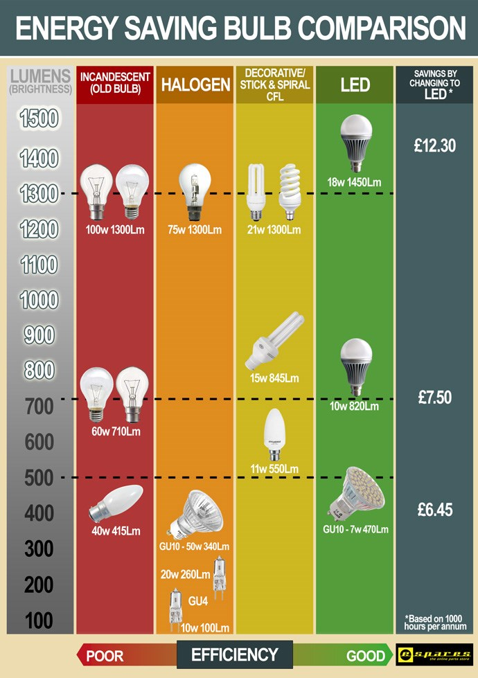 Brightness Light Led Bulb Chart