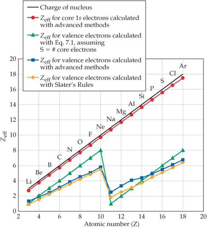 EFFECTIVE NUCLEAR CHARGE - PERIODIC PROPERTIES OF THE ...