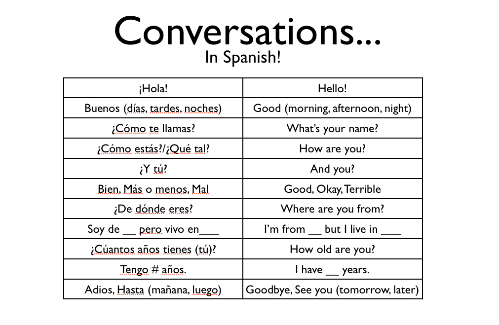 How Say No Spanish Language