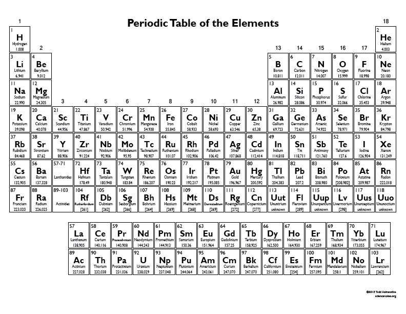 Sheet Table Periodic Printable
